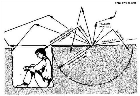 Jak reagovat na jaderný útok